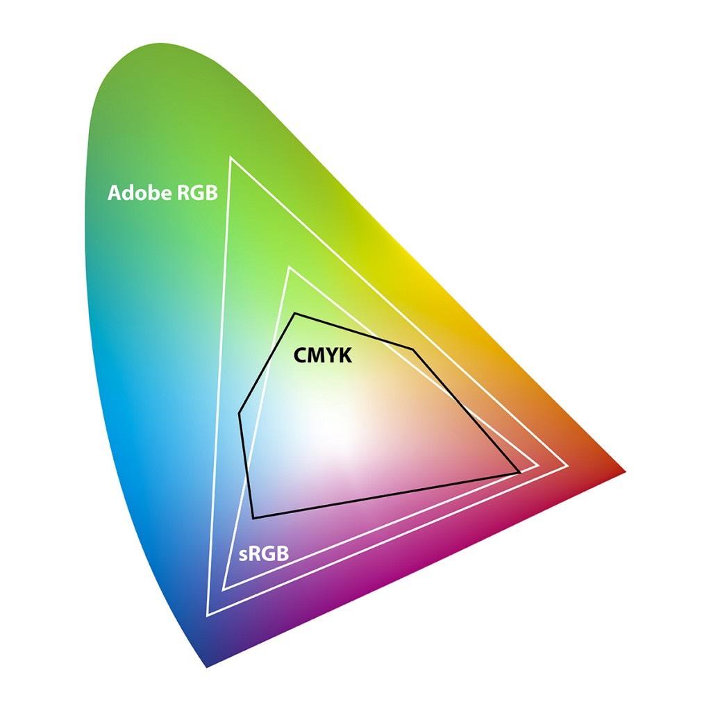Kleurruimtes vergeleken