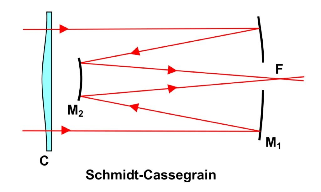 Schmidt-Cassegrain-telescoop
