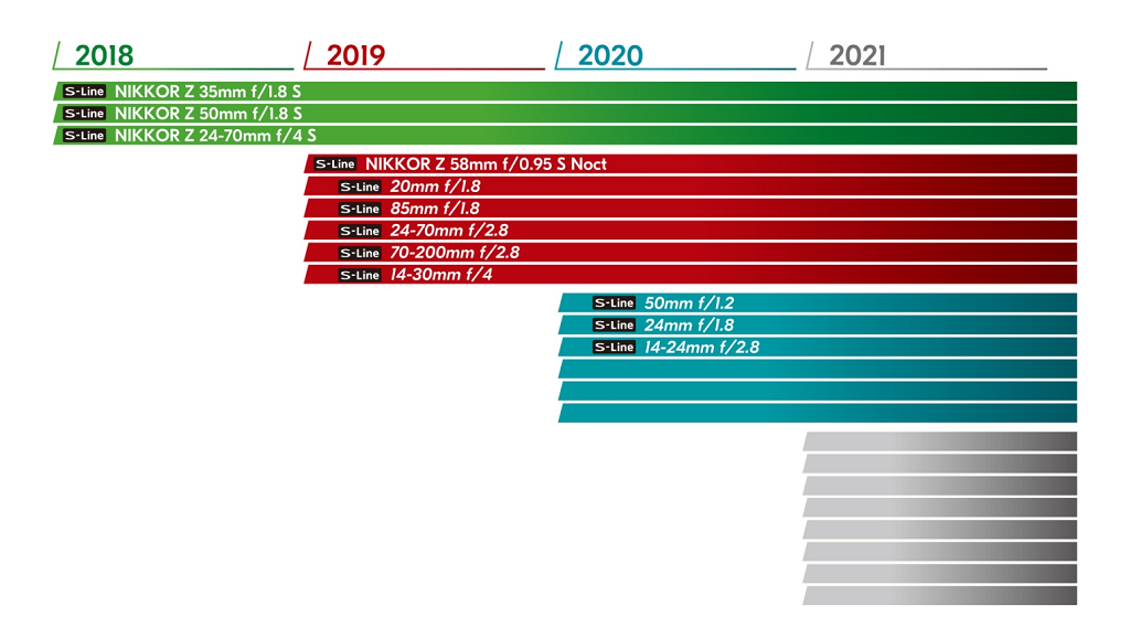 camerasysteem Nikon Z roadmap